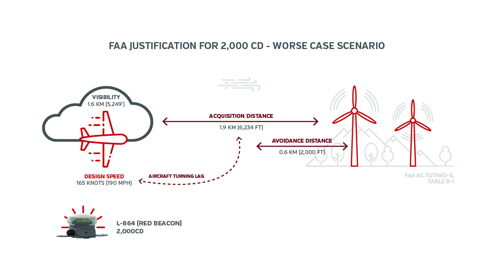 However If We Could Mesure Wind Farms Visibility Would Be Able To Adjust The Intensity Of Lights Depending On Surroundings